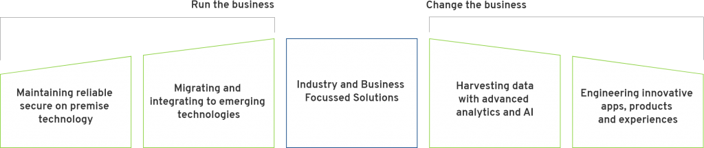 Industry-focused-solutions-aptus-data-labs