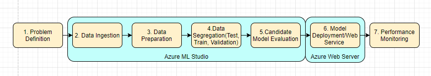 Machine_Learning-Workflow