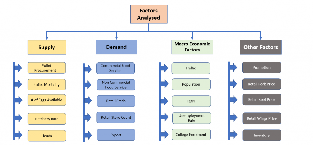 Factors-analysed-food-processing-casestudy