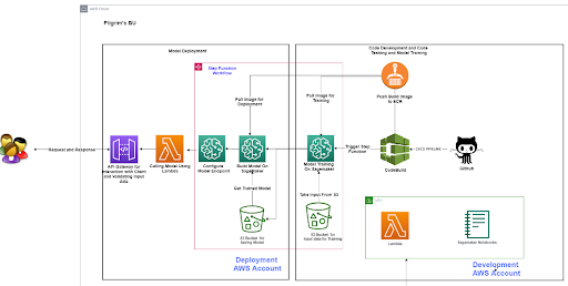 aws-solution-flowchart